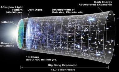 Büyük Patlama Yok Mu? Yeni Bir Denkleme Göre Evrenin Başlangıcı Yok