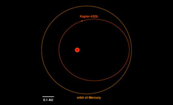Görsel : Graphic Dr. Sabine Reffert – Kepler-432b'nin yörüngesi (içerde ve kırmızı) , Güneş çevresinde dönen Merkür ile karşılaştırılmış (dış çember ve turuncu renkte).Ortadaki kırmızı nokta 'kızıl dev' yıldızının göstergesi. Yıldızın boyutu bir ölçekle tanıtılmış ve gezegenler görünür kılınmak için 10 kat büyütülmüş durumda. Kepler-432b'nin yörüngesine bakıldığında ne kadar eliptik olduğu görülmektedir. Buna bağlı olarak aralarındaki uzaklık ve dolayısıyla da gezegendeki sıcaklık da büyük değişiklikler göstermektedir.