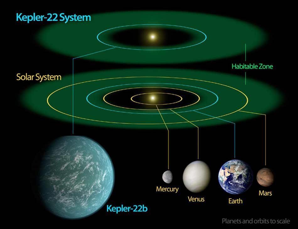 yildizlarin-cevresinde-dunya-benzeri-gezegenler-olabilir-bilimfilicom-2