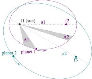 Kepler Eliptik Diyagram Modeli