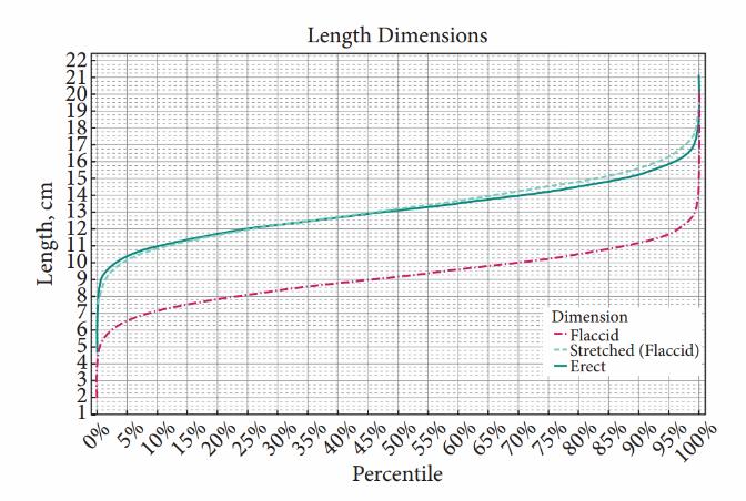 Sol dik eksen santimetre cinsinden uzunlukları, yatay eksen ise yüzde beşlik dilimler halinde nüfus uzunluk oranlarını göstermektedir.. Kesik kırmızı çizgiler sarkık penis uzunluğunu, kesik mavi çizgiler sarkık haldeyken gerdirilmiş penis uzunluğunu , düz mavi çizgi ise erekte halde penis uzunluğunu göstermektedir.
