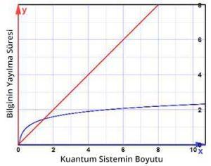Bir kuantum bilgisayarın boyutu, bilgi iletim hızını etkiler. Bunun logaritmik bir ilişki (mavi) olduğu düşünülüyordu. Yani giderek büyüyen sistemlerin çok az daha fazladan zamana gereksinimi olacaktı. Ancak yeni bulgulara göre, üstel bir ilişki (kırmızı) var ve dolayısıyla kuantum bilgi aktarımının hız sınırı sanılandan çok daha düşük.