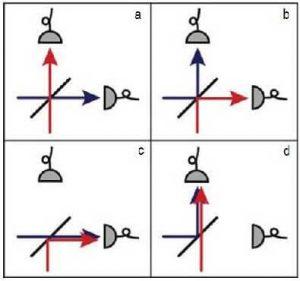 İki parçacık(mavi ve kırmızı) yarı-geçirgen aynanın (siyah çizgi) iki yanından yaklaşırken dört olasılık vardır. Ancak eğer parçacıklar ayırt edilemez ise ikisinin de yansıtıldığı ve ikisinin de geçirildiği süreçlerin olasılıkları Hong-Ou-Mandel etkisi ilkesine göre yıkıcı girişim yapar. Dolayısıyla parçacıklar, aynanın iki yanından birinde birlikte belirir.