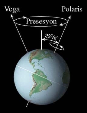Yer'in yaptığı yalpalama(presesyon) hareketi sonucunda dönüş ekseni doğrultusu değişir. Bu da kutup yıldızının değişmesine sebep olur.