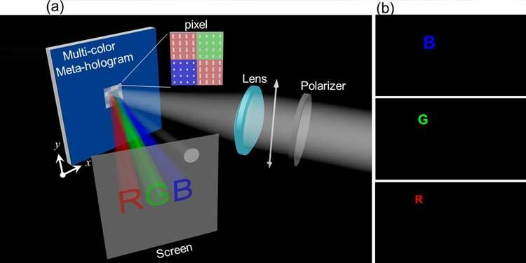 Meta-hologram İzgedeki Tüm Renkleri Üretebiliyor