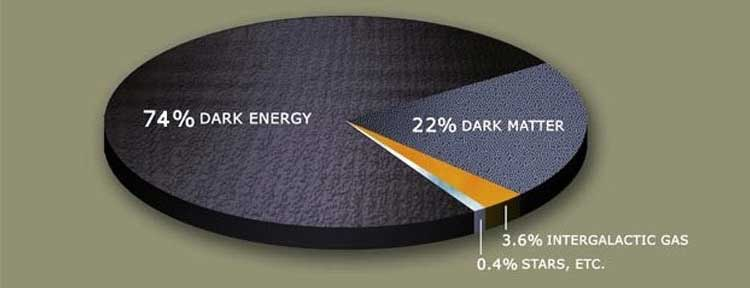 fizigin-cozulmemis-9-buyuk-gizemi-karanlik-enerji-bilimfilicom