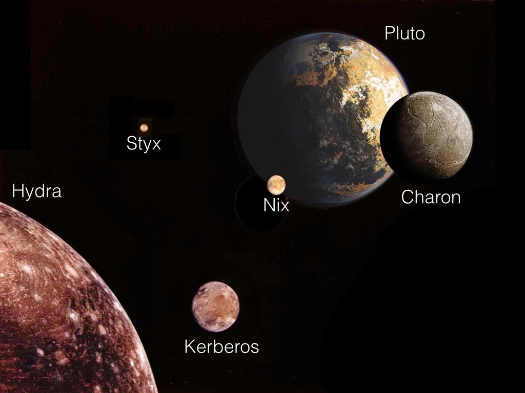 Güneşten uzağa bakılan bir açıdan Pluton ve beş uydusu. En dıştaki Hydra sol alt köşede, diğer uydular da bu açıdan bakıldıklarından görülecekleri boyutta ölçeklendirilmiş.