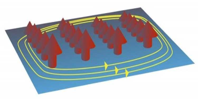 Yeni Kuantum Maddenin Varlığının Teorik Olarak Öngörüsünde Bulunuldu!