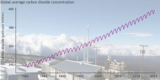 2014 yılı ortalama CO2 seviyesi=397.2 ppm