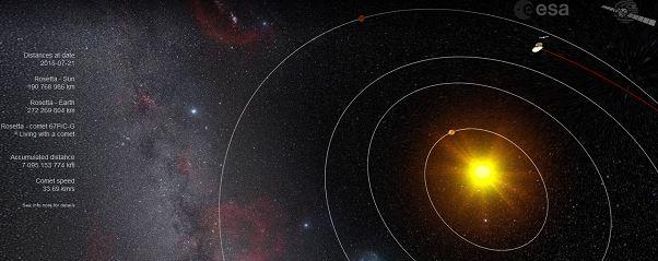 Günberi geçişine 22 gün kala 67P ve yörüngesindeki Rosetta'nın 21 Temmuz itibariyle konumu. (http://sci.esa.int/where_is_rosetta/)