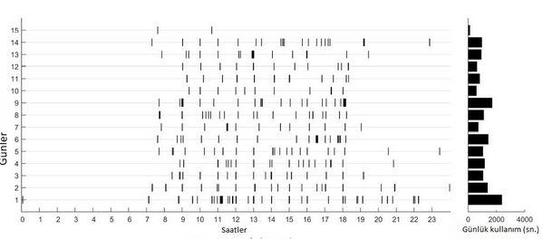 Bir katılımcının örnek telefon kullanım verisi. Her satır bir günü ve siyah çubuklar telefonun kullanıldığı sürenin miktarını gösteriyor. Sağ taraftaki çubuklar ise her günün toplam telefon kullanma süresini gösteriyor.