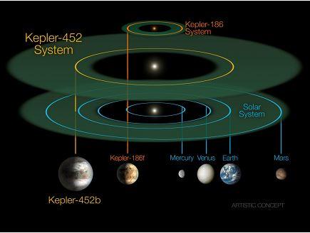 Kepler-452b'nin bulunduğu alanın Güneş Sistemi'yle karşılaştırılması