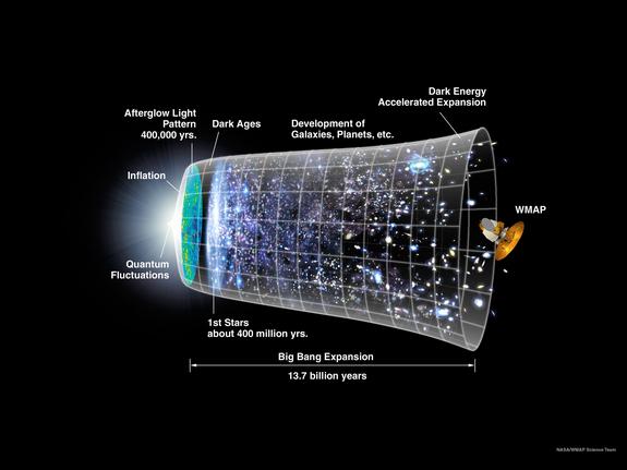 big-bang-nedir-timeline-bilimfilicom