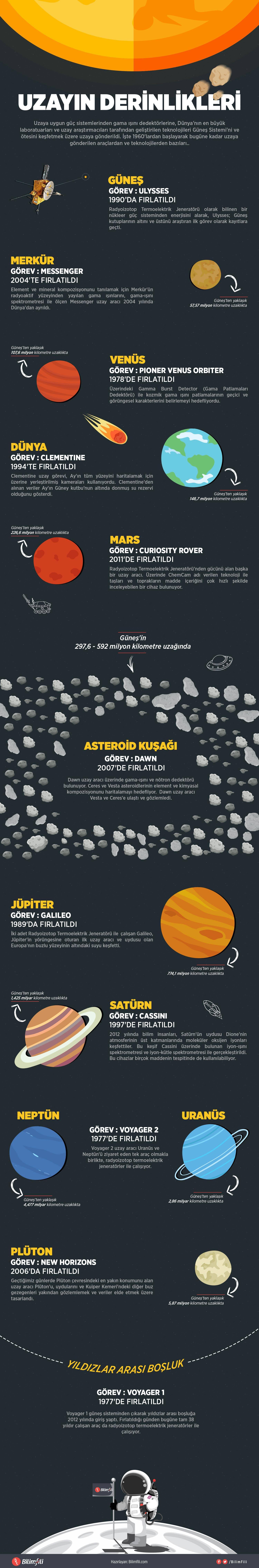 uzayin-derinlikleri-infografik1-bilimfilicom