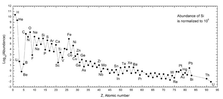 en-yaygin-ucuncu-element-nedir7-bilimfilicom
