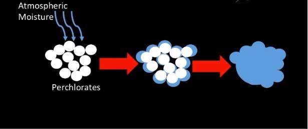 Perkloritlerin nem tutarak akışkan hale gelmeleri