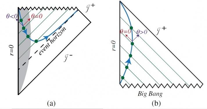 yeni-yasa-kara-delikte-termodinamik-zamanin-tersine-aktigina-isaret-ediyor-bilimfilicom