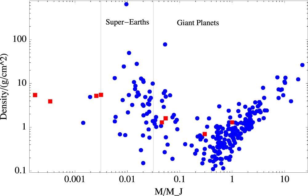Yoğunluklarının bir fonksiyonu olarak gezegen kütleleri. Ötegezegenler (N=287) mavi ile gösterilirken, güneş sistemimizdeki gezegenler kırmızı ile gösterilmiş. Telif: Martin&Livio 2015.