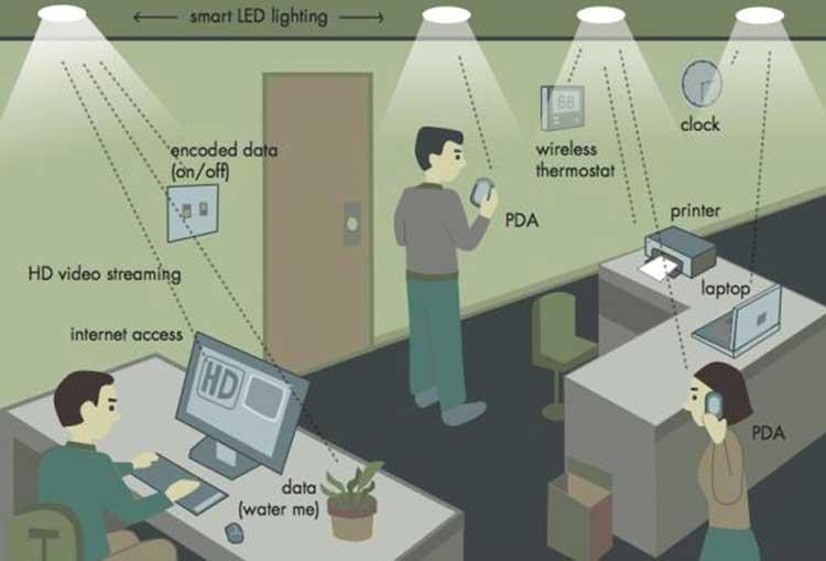 li-fi-wi-finin-yerini-alabilir-1-bilimfilicom