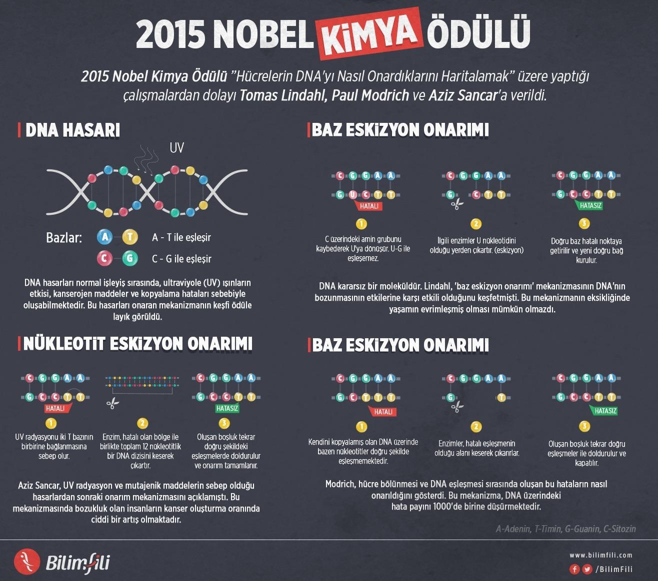 nobel-kimya-odulu-aziz-sancar1-bilimfilicom