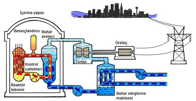 nukleer-enerji-nasil-calisir-1-bilimfilicom