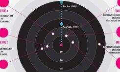 Evrende Koloniler Kurmamız Mümkün mü?