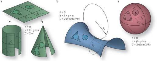 Eğri yüzeylerde üçgen ve daire gibi geometrik şekiller, yüzeyin eğimine bağlı olarak çarpıklaşır.
