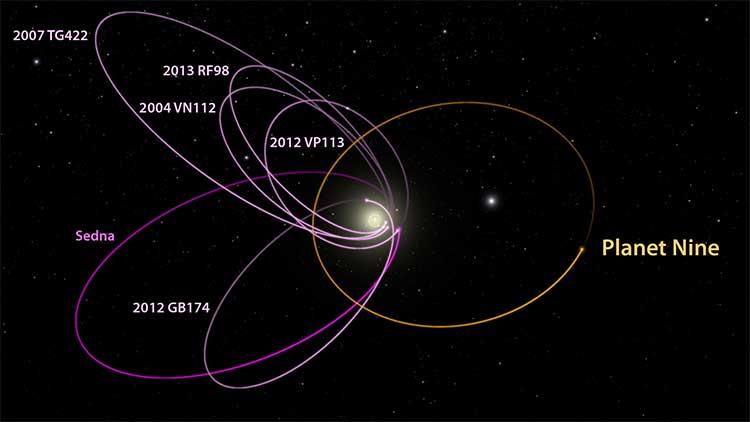 Bilinen 6 uzak nesnenineksenleri mor ile gösteriliyor, Planet Nine'ın ekseni ise bu gezegenlere göre ters ve turuncu ile gösterilmiş. Görsel Telif: Caltech/R. Hurt (IPAC)