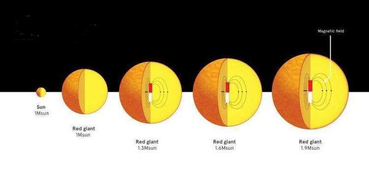 Yıldızlarda Güçlü Manyetik Alanlar Sanılandan Daha Yaygın
