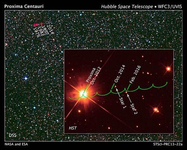 Gökyüzünde Proxima Centauri'nin yörüngesi. Düğümlenme hareketi Dünya'nın Güneş etrafındaki yörüngesinin bir sonucu NASA / ESA / STScl / AURA / UKSTU / AAO