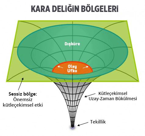 kara-delik-ne-buyukluktedir-gorsel-bilimfilicom