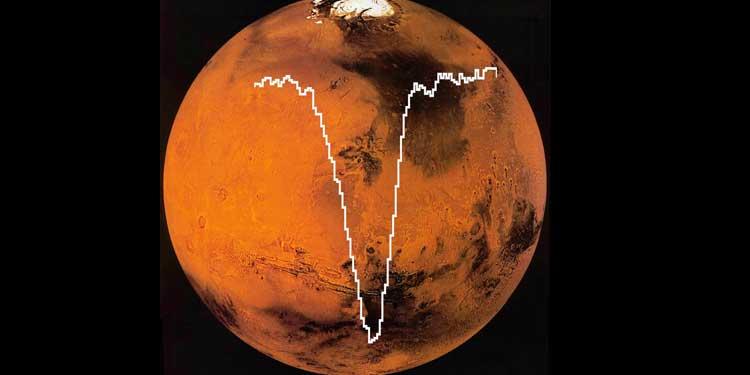 SOFIA tarafından alınan atomik oksijen izgesi (spektrum), MAVEN uçuşunda çekilmiş olan Mars fotoğrafının üzerinde görülüyor. Bu veriden elde edilen atomik oksijen miktarı beklenenin yaklaşık yarısı kadar çıktı. Telif: SOFIA/GREAT izgesi: NASA/DLR/USRA/DSI/MPIfR/GREAT Consortium/ MPIfS/Rezac et al. 2015. Mars fotoğrafı: NASA/MAVEN