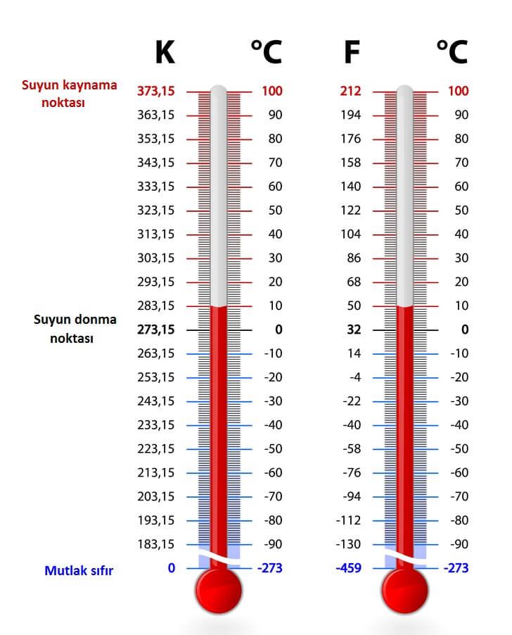 1 Fahrenayt Kaç Santigrat Eder – 1 Santigrat Kaç Kelvin