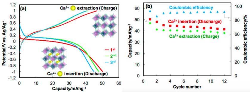 pigment-kullanilarak-uretilen-yeni-nesil-kalsiyum-iyon-bataryalar-1-bilimfilicom