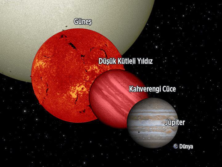 kahverengi-cuceler-otegezegenlerin-sirlarini-aciga-cikariyor-1-bilimfilicom