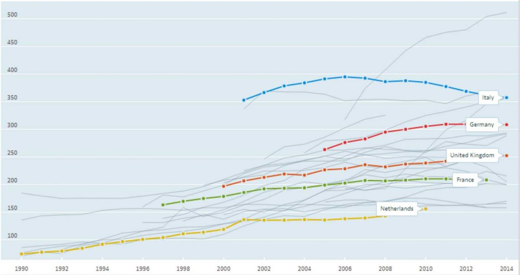 """Sezaryen oranlarının """"makul"""" bir artış sergilediği OECD üyelerine ait veriler. (1000 canlı doğumda sezaryen oranları) Telif:OECD"""