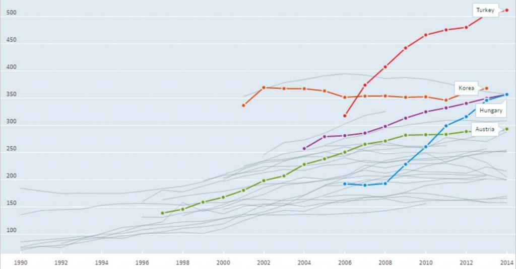 Yüksek veya yükselen artışlarla sezaryen uygulanan OECD üyeleri (1000 canlı doğumda sezaryen oranları) Telif:OECD