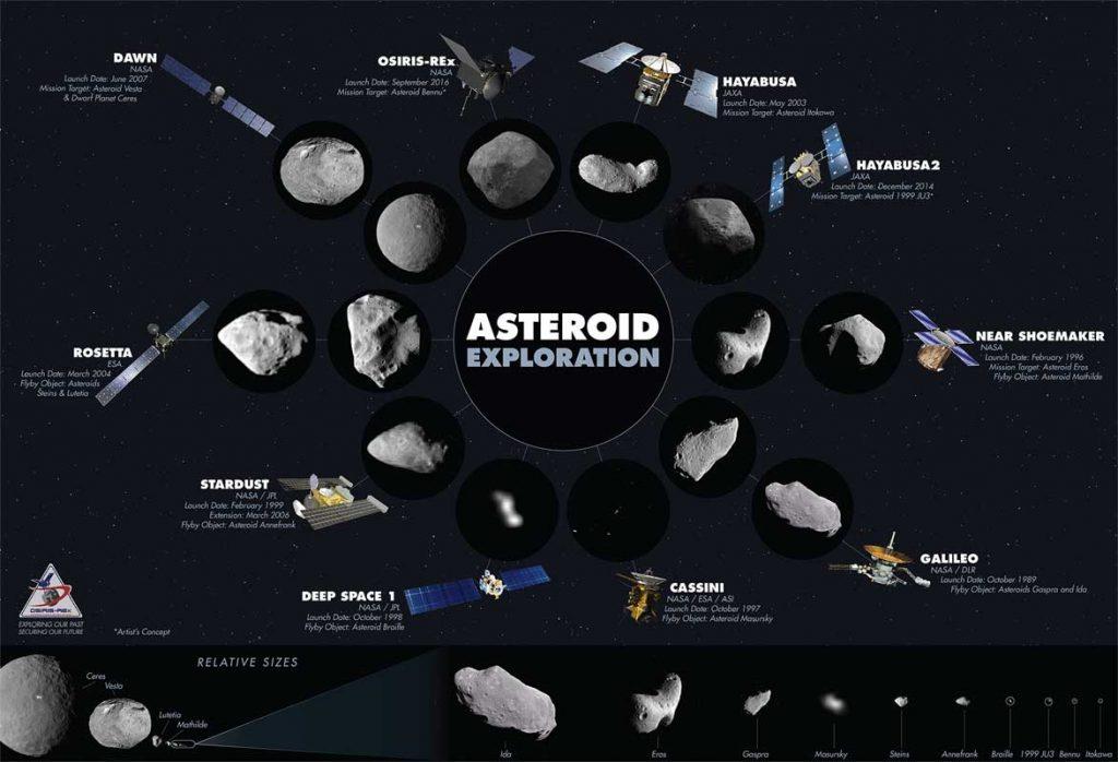 Bugüne kadar gerçekleşen asteroid görevleri. (Telif:asteroidmission.org)