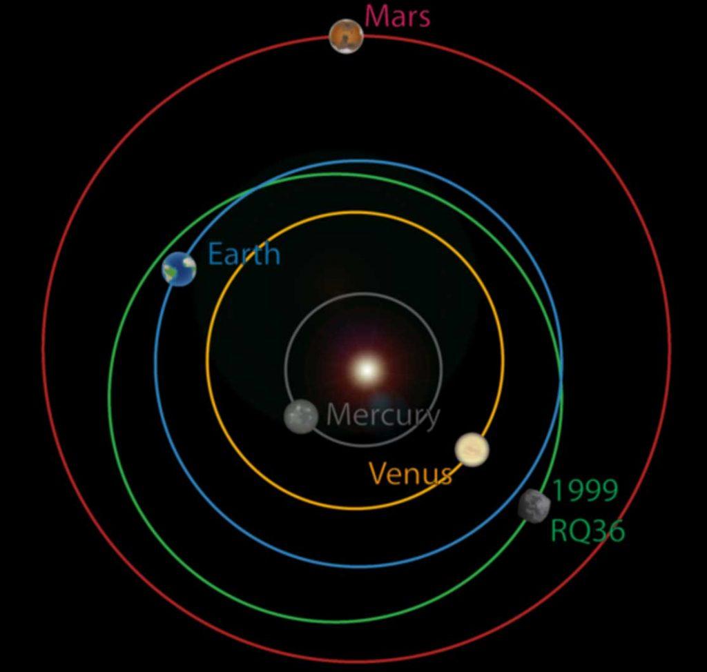 Bennu'nün yörüngesi ve iç gezegenlerle ilişkisini gösteren şematik çizim (Telif: Space.com)