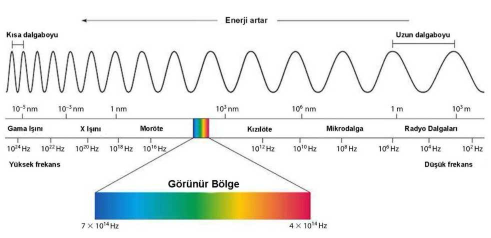 Fotoelektrik efektin uygulanması her yerde ve çok