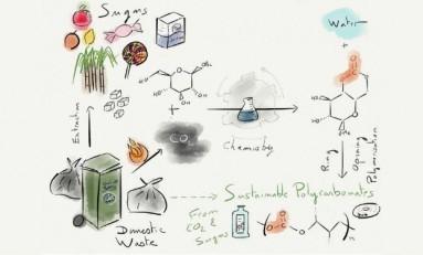 Geleneksel Plastiklerin Yerini Şeker ve Karbondioksitten Üretilenler Alabilir